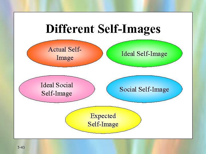 Different Self-Images Actual Self. Image Ideal Self-Image Ideal Social Self-Image Expected Self-Image 5 -43