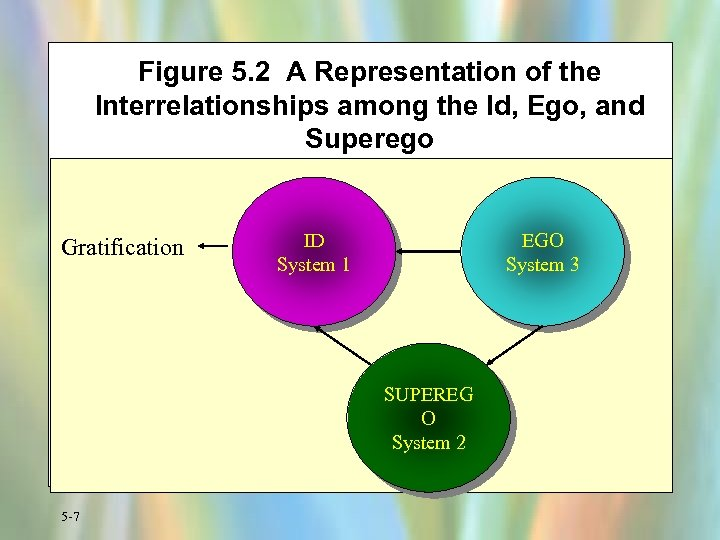 Figure 5. 2 A Representation of the Interrelationships among the Id, Ego, and Superego