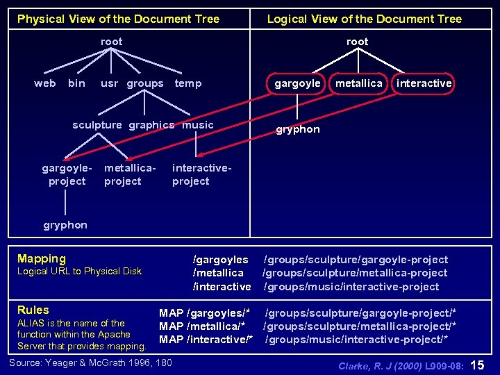 Physical View of the Document Tree Logical View of the Document Tree root web