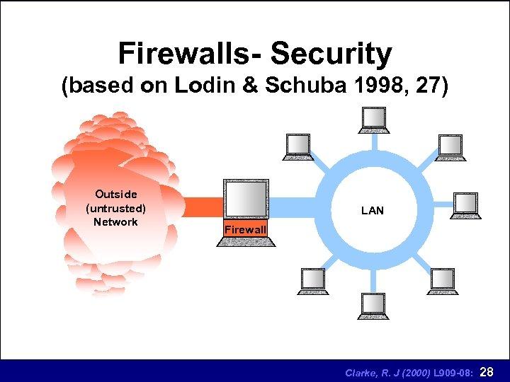 Firewalls- Security (based on Lodin & Schuba 1998, 27) Outside (untrusted) Network LAN Firewall