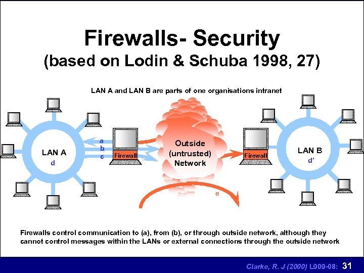 Firewalls- Security (based on Lodin & Schuba 1998, 27) LAN A and LAN B