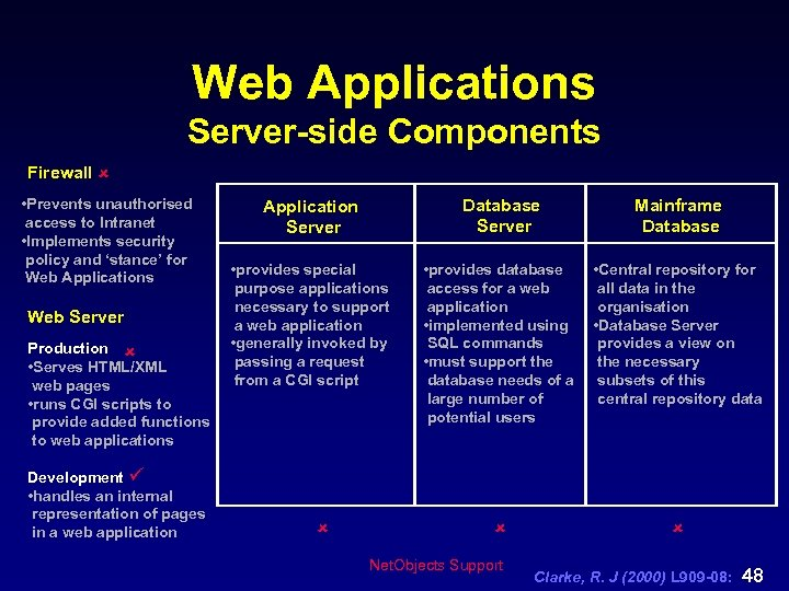 Web Applications Server-side Components Firewall û • Prevents unauthorised access to Intranet • Implements