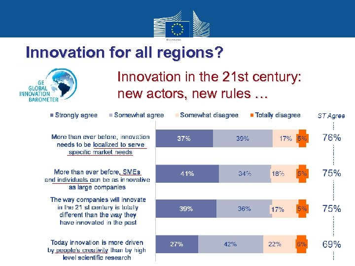 Innovation for all regions? Innovation in the 21 st century: new actors, new rules