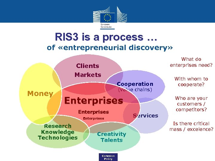 RIS 3 is a process … of «entrepreneurial discovery» Clients Markets Cooperation Money (value