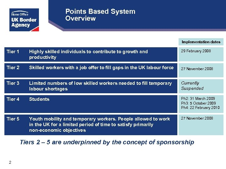 Points Based System Overview Implementation dates Tier 1 Highly skilled individuals to contribute to