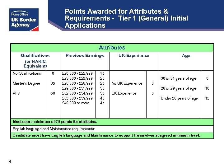 Points Awarded for Attributes & Requirements - Tier 1 (General) Initial Applications Attributes Qualifications
