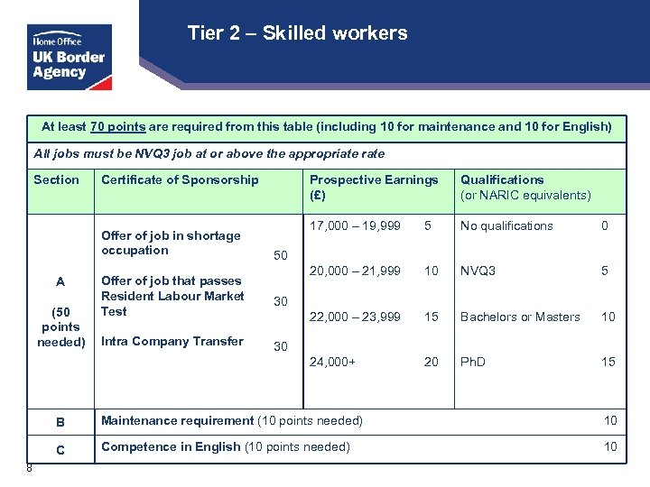 Tier 2 – Skilled workers At least 70 points are required from this table