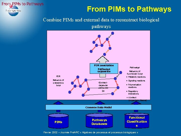 From PIMs to Pathways Combine PIMs and external data to reconstruct biological pathways PIM