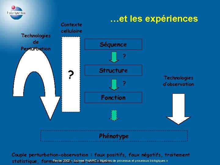Technologies de Perturbation Contexte cellulaire …et les expériences Séquence ? ? Structure ? Technologies