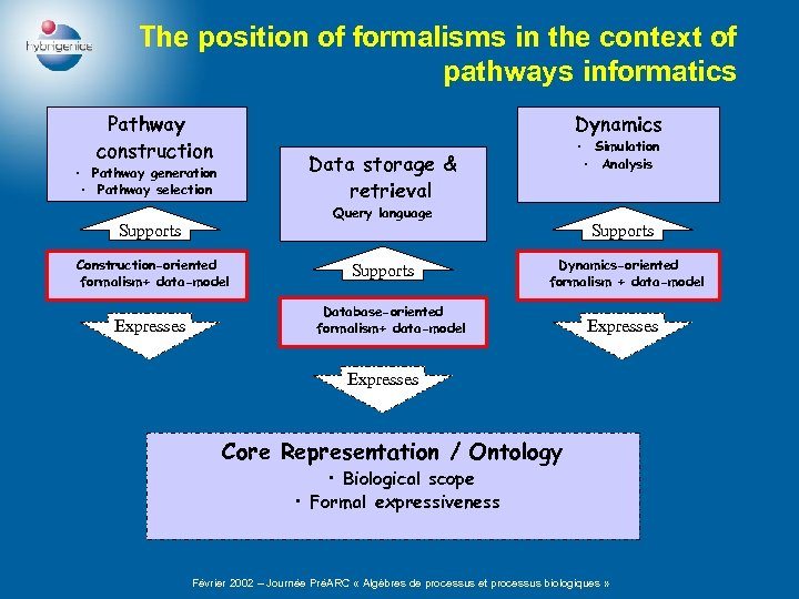 The position of formalisms in the context of pathways informatics Pathway construction Dynamics Data