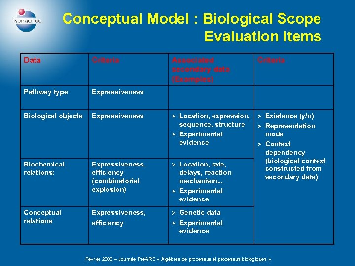 Conceptual Model : Biological Scope Evaluation Items Data Criteria Pathway type Expressiveness Biological objects