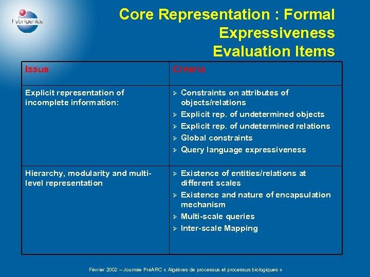 Core Representation : Formal Expressiveness Evaluation Items Issue Criteria Explicit representation of incomplete information: