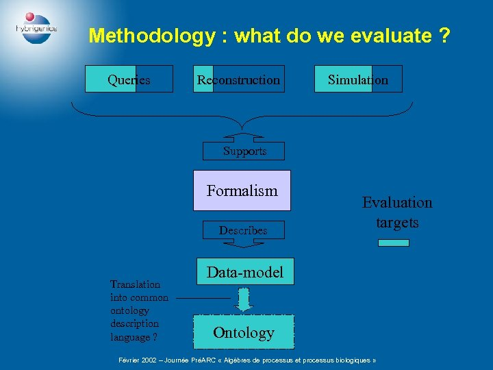 Methodology : what do we evaluate ? Queries Reconstruction Simulation Supports Formalism Describes Translation