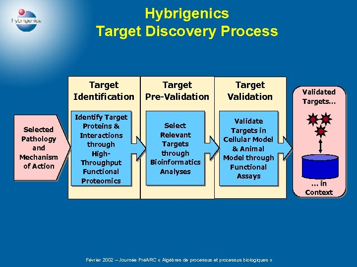 Hybrigenics Target Discovery Process Target Identification Selected Pathology and Mechanism of Action Target Pre-Validation
