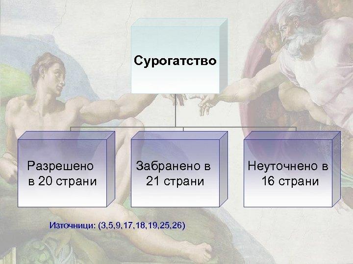 Сурогатство Разрешено в 20 страни Забранено в 21 страни Източници: (3, 5, 9, 17,