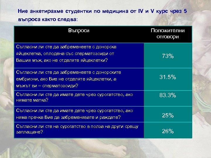 Ние анкетирахме студентки по медицина от IV и V курс чрез 5 въпроса както