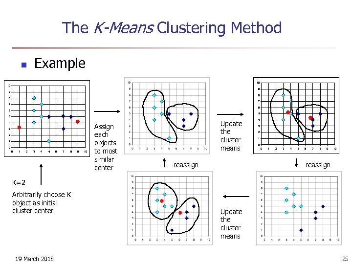 The K-Means Clustering Method n Example 10 10 9 9 8 8 7 7