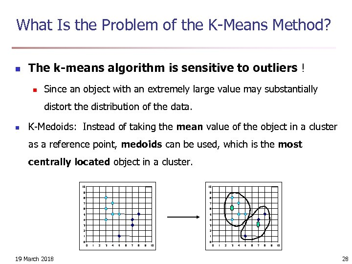 What Is the Problem of the K-Means Method? n The k-means algorithm is sensitive