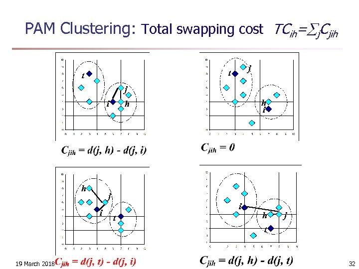 PAM Clustering: Total swapping cost TCih= j. Cjih j t t j i h