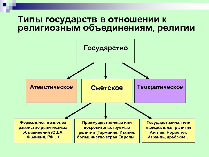 Типы государств в отношении к религиозным объединениям, религии Государство Атеистическое Формальное правовое равенство религиозных