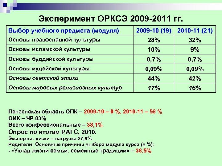 Эксперимент ОРКСЭ 2009 2011 гг. Выбор учебного предмета (модуля) 2009 10 (19) 2010 11