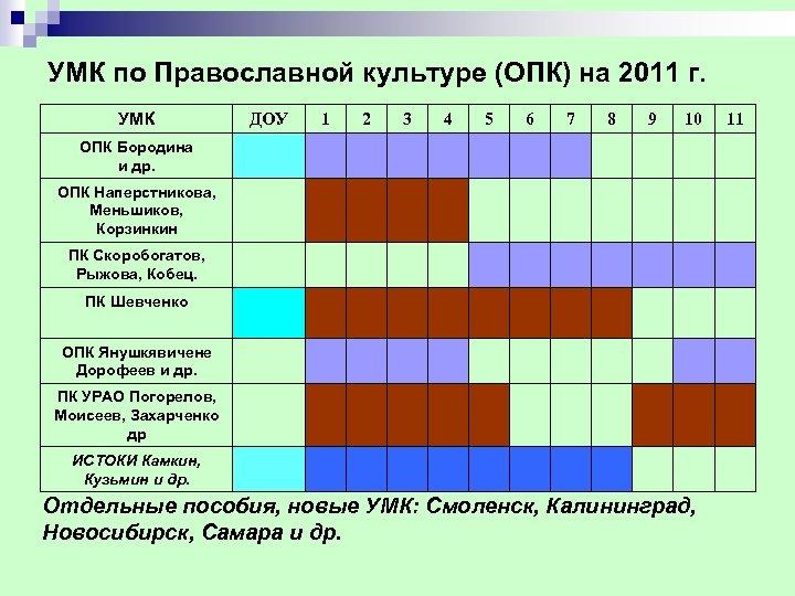 УМК по Православной культуре (ОПК) на 2011 г. УМК ДОУ 1 2 3 4