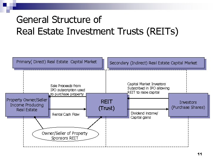 General Structure of Real Estate Investment Trusts (REITs) Primary( Direct) Real Estate Capital Market
