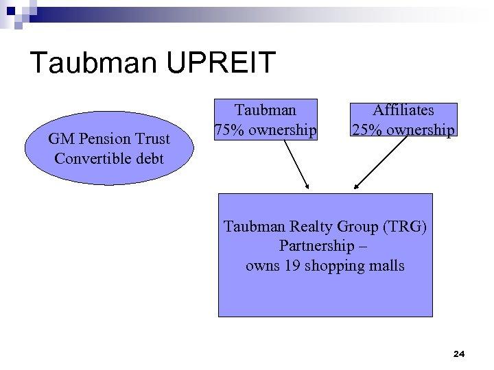 Taubman UPREIT GM Pension Trust Convertible debt Taubman 75% ownership Affiliates 25% ownership Taubman