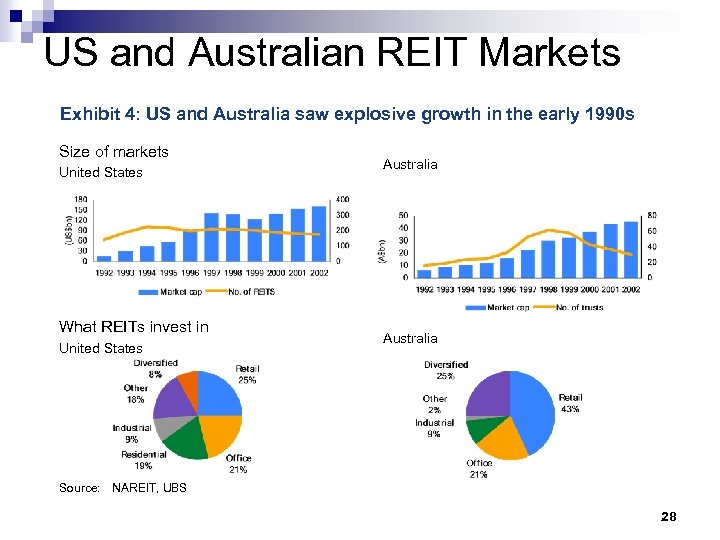 US and Australian REIT Markets Exhibit 4: US and Australia saw explosive growth in