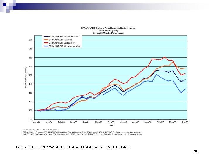 Source: FTSE EPRA/NAREIT Global Real Estate Index – Monthly Bulletin 30