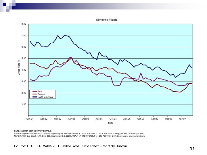 Source: FTSE EPRA/NAREIT Global Real Estate Index – Monthly Bulletin 31