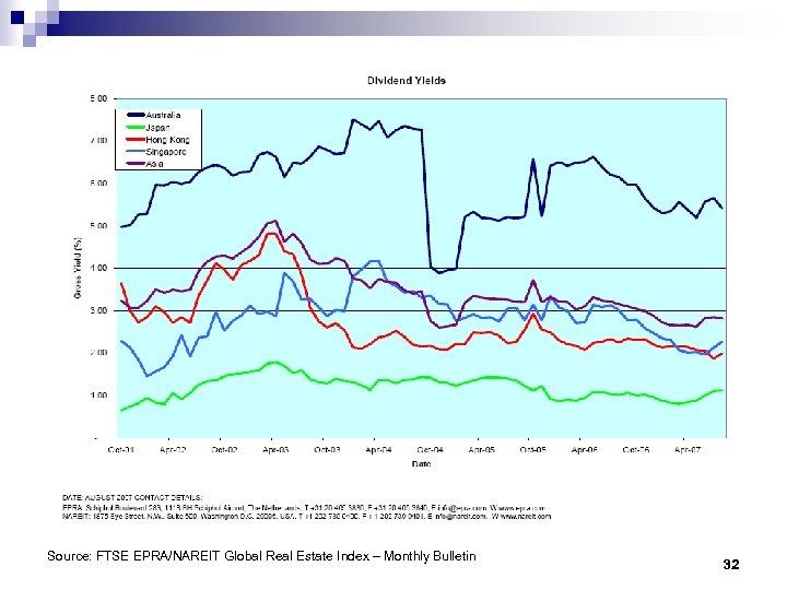 Source: FTSE EPRA/NAREIT Global Real Estate Index – Monthly Bulletin 32