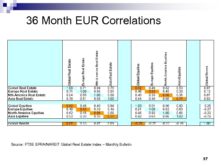 36 Month EUR Correlations Source: FTSE EPRA/NAREIT Global Real Estate Index – Monthly Bulletin