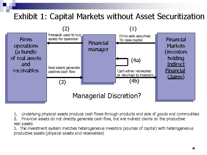 Exhibit 1: Capital Markets without Asset Securitization (2) Firms operations (a bundle of real