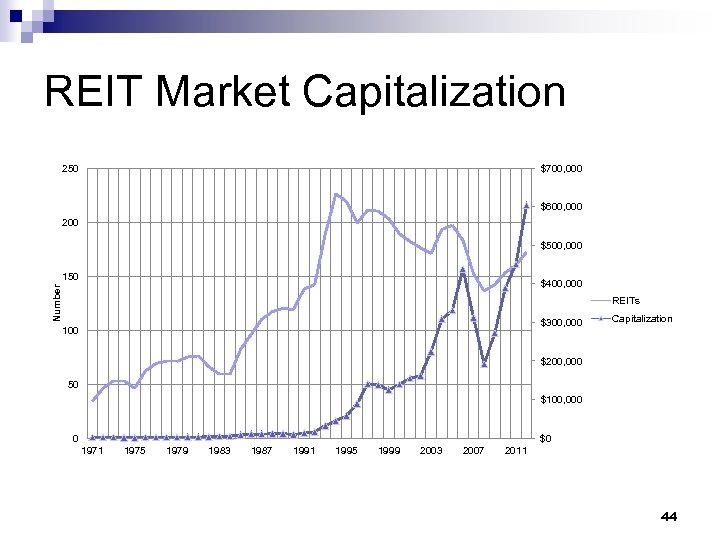REIT Market Capitalization 250 $700, 000 $600, 000 200 $500, 000 150 Number $400,