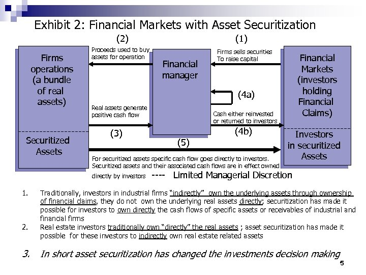 Exhibit 2: Financial Markets with Asset Securitization (2) Firms operations (a bundle of real