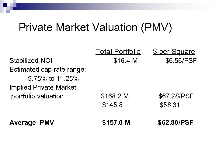 Private Market Valuation (PMV) Total Portfolio Stabilized NOI Estimated cap rate range: 9. 75%