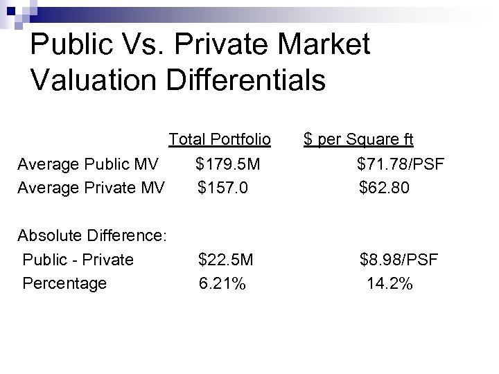 Public Vs. Private Market Valuation Differentials Total Portfolio Average Public MV $179. 5 M