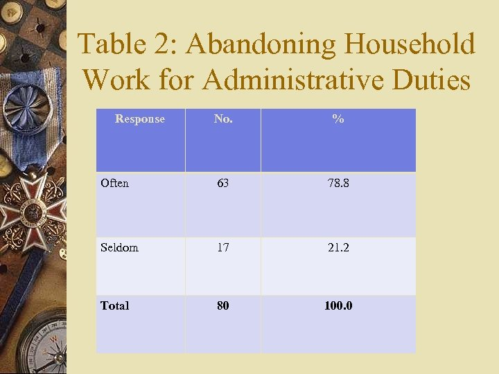 Table 2: Abandoning Household Work for Administrative Duties Response No. % Often 63 78.