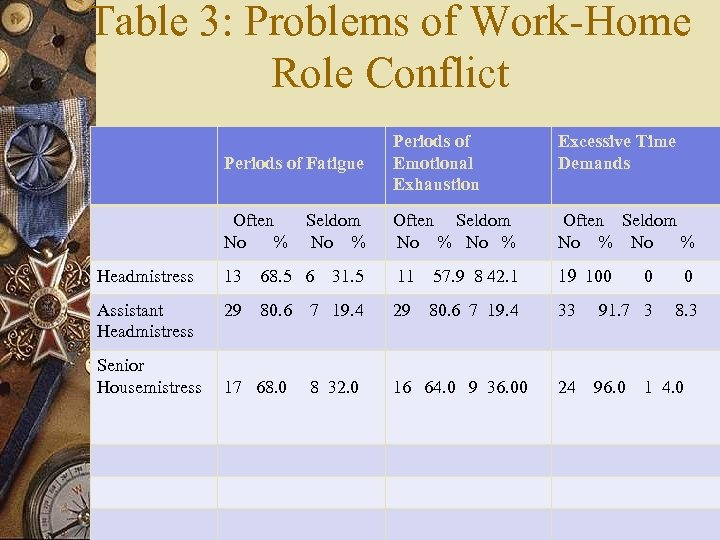 Table 3: Problems of Work-Home Role Conflict Periods of Fatigue Periods of Emotional Exhaustion