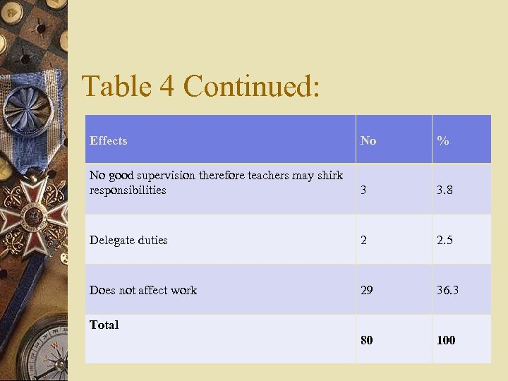 Table 4 Continued: Effects No % No good supervision therefore teachers may shirk responsibilities
