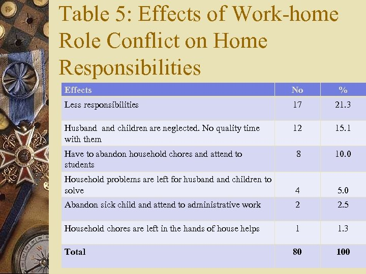 Table 5: Effects of Work-home Role Conflict on Home Responsibilities Effects No % Less