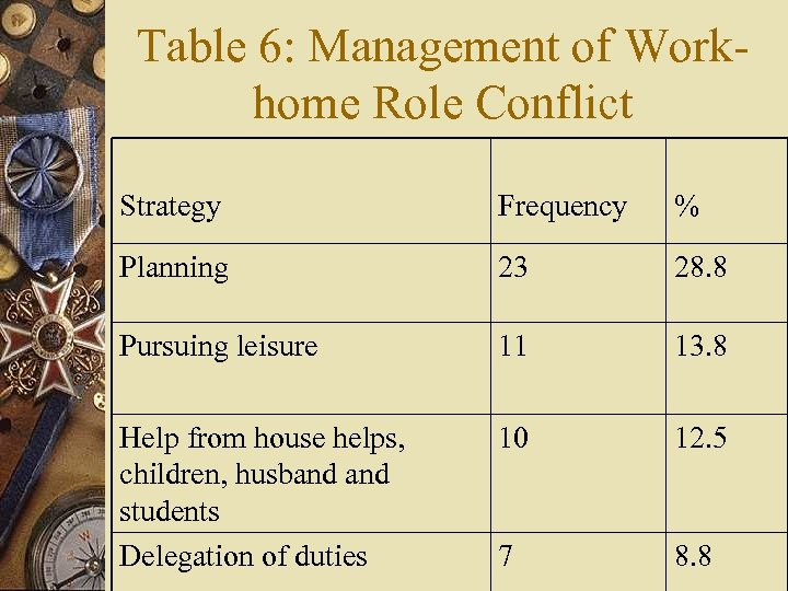 Table 6: Management of Workhome Role Conflict Strategy Frequency % Planning 23 28. 8