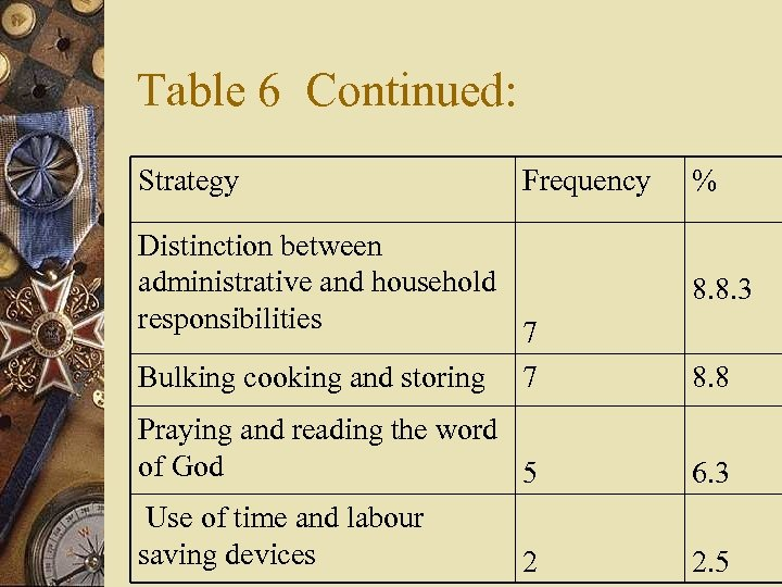 Table 6 Continued: Strategy Frequency Distinction between administrative and household responsibilities 7 Bulking cooking