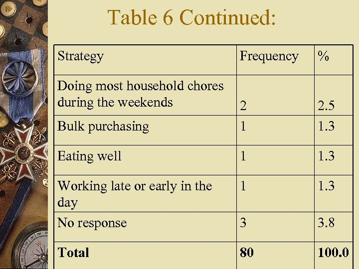 Table 6 Continued: Strategy Frequency % Bulk purchasing 2 1 2. 5 1. 3