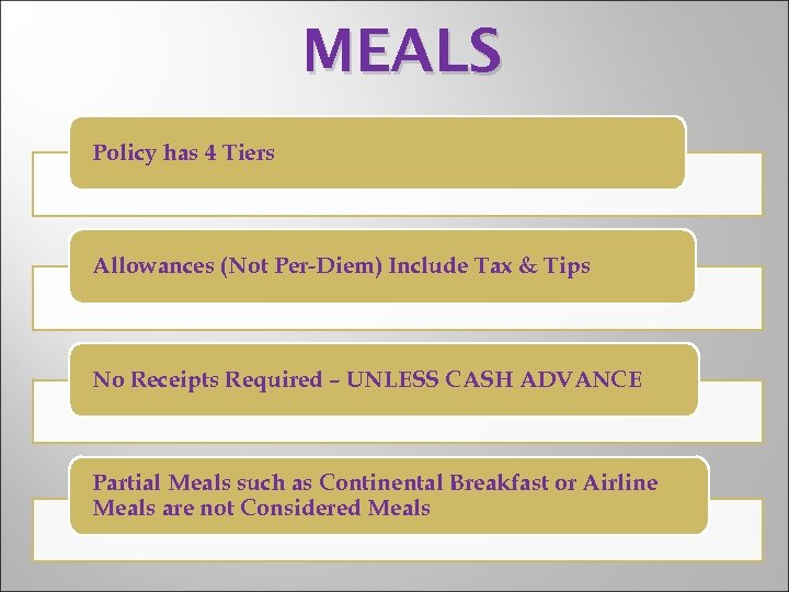 MEALS Policy has 4 Tiers Allowances (Not Per-Diem) Include Tax & Tips No Receipts