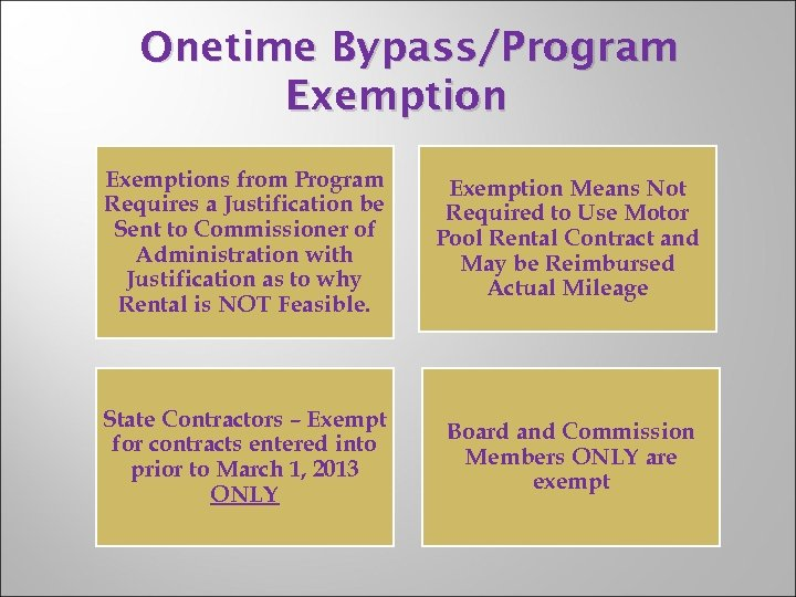 Onetime Bypass/Program Exemptions from Program Requires a Justification be Sent to Commissioner of Administration