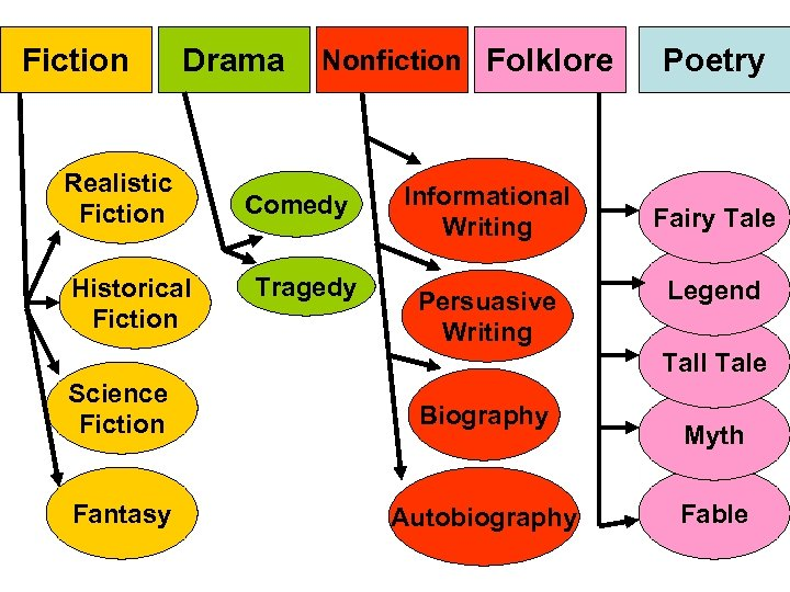 Fiction Drama Realistic Fiction Historical Fiction Nonfiction Folklore Comedy Tragedy Informational Writing Persuasive Writing
