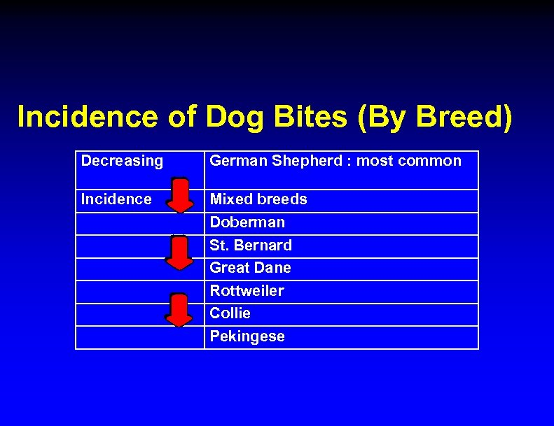 Incidence of Dog Bites (By Breed) Decreasing German Shepherd : most common Incidence Mixed