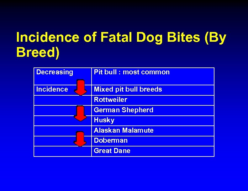 Incidence of Fatal Dog Bites (By Breed) Decreasing Pit bull : most common Incidence